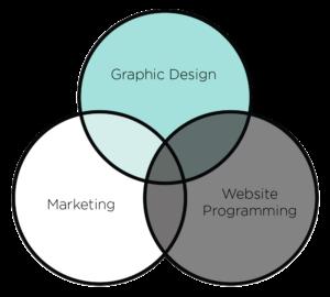 Marketing, Graphic Design, Website Programming