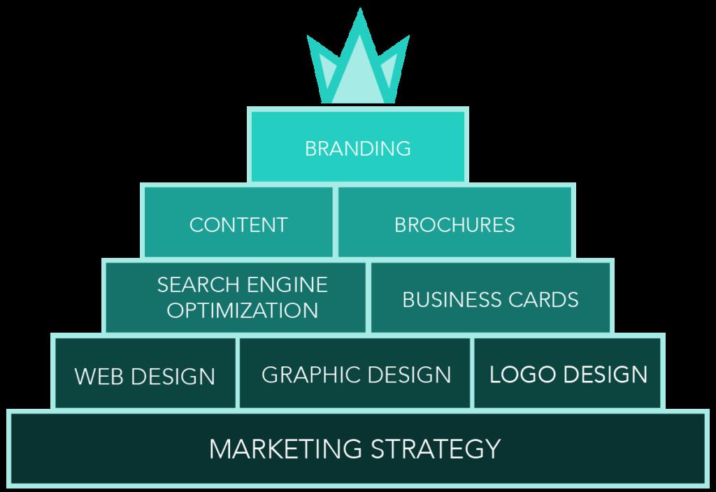 Designflair Marketing & Services Pyramid